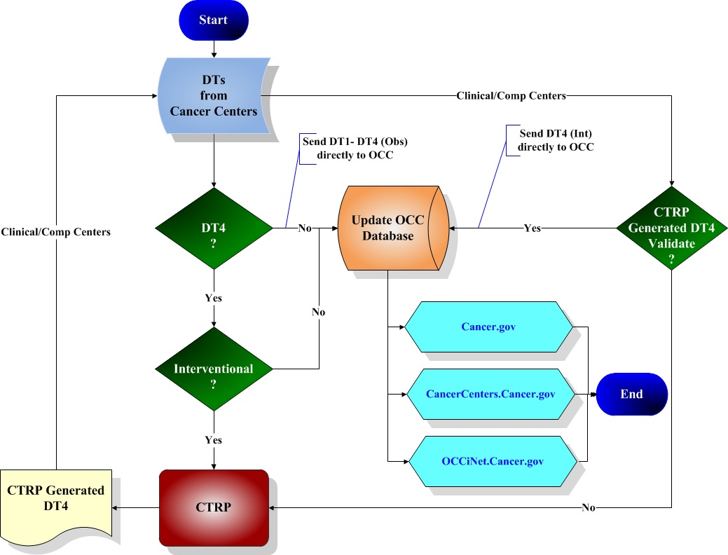 Data Tables Data Flow Diagram
